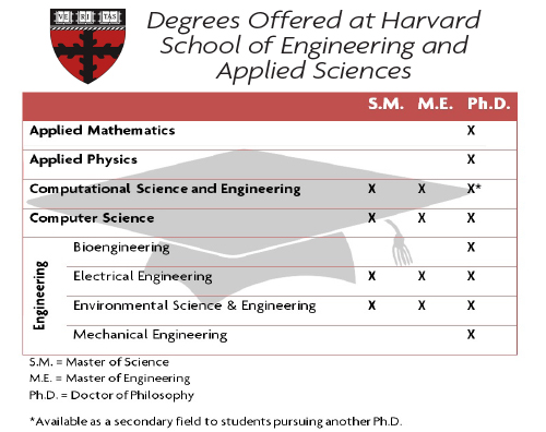 cse thesis website Doctoral programs in computer science and engineering and research exam requirements and must have been accepted by a cse faculty member as a phd thesis.