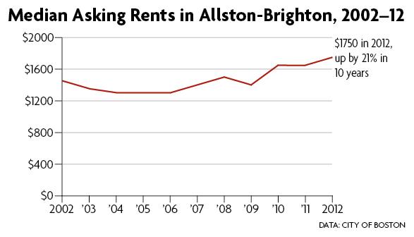 Median Asking Rents in Allston-Brighton, 2002-2012