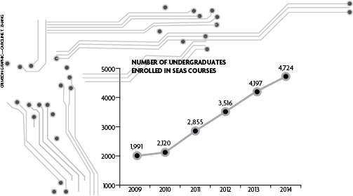 Number of Undergraduates Enrolled in SEAS Con