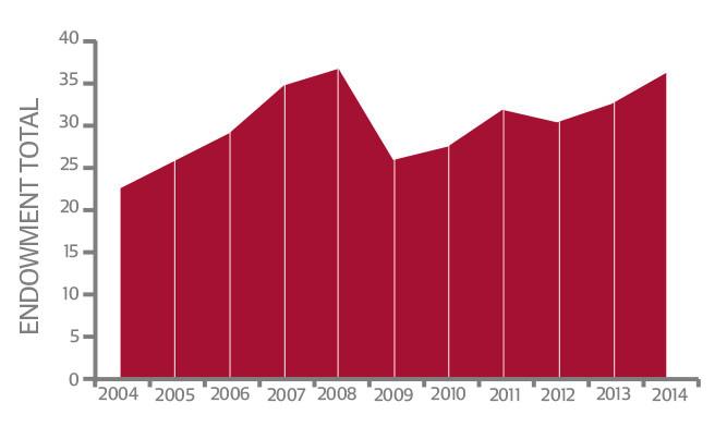 Endowment Growth FY 2014