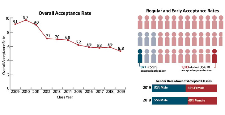 acceptance rate into medical school by college Rates of admission to medical school vary (gpa) and medical college admission applications were up significantly and cornell's acceptance rate for first.